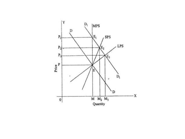 Managerial Economics Market Structures PPT