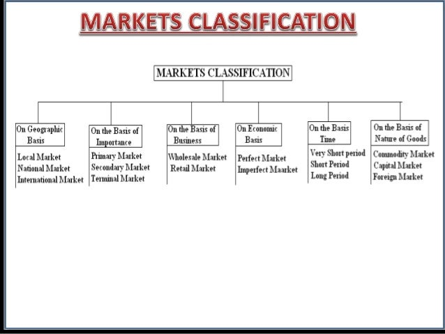 Different types of market structure essays about education