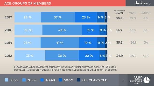 Member Demographics - Members of Coworking Spaces - Part 1 - Global Coworking Survey Slide 2