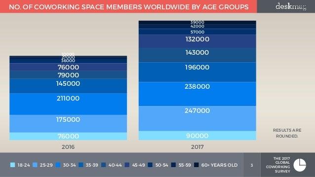 Member Demographics - Members of Coworking Spaces - Part 1 - Global Coworking Survey Slide 3