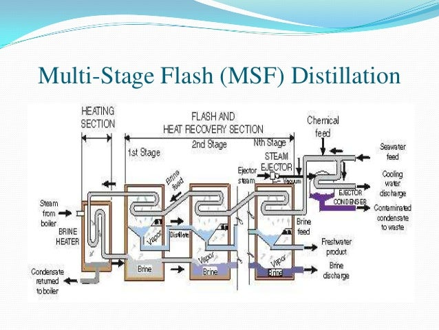Desalination Of Sea Water Using Membrane Technology