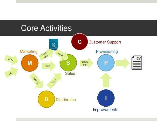 Core Activities M S P I lead custo mer Marketing Sales Improvements Provisioning D Distribution C Customer Support