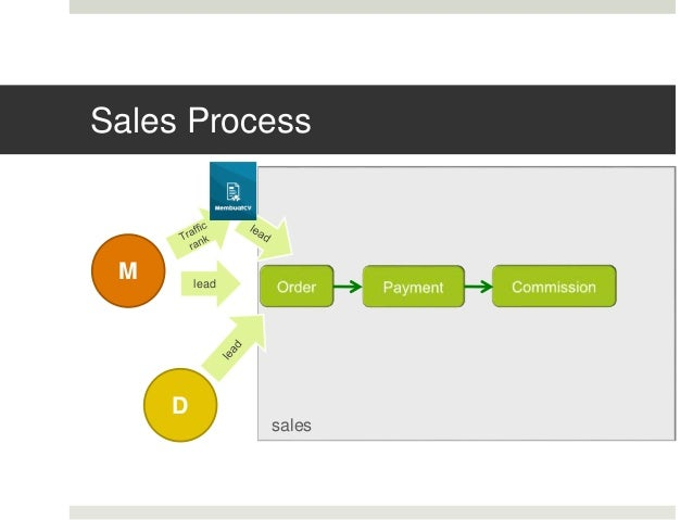 Sales Process M lead D sales
