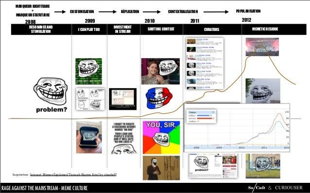 Mème Culture : analyse du phénomène mèmes Slide 53