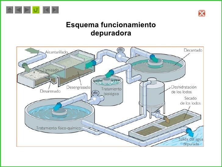 Meme luis depuradoras y potabilizadoras - Esquema funcionamiento depuradora piscina ...