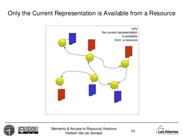 Memento & Access to Resource Versions Herbert Van de Sompel Only the Current Representation is Available from a Resource 10