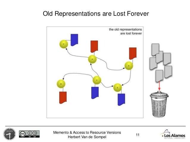 Memento & Access to Resource Versions Herbert Van de Sompel Old Representations are Lost Forever 11