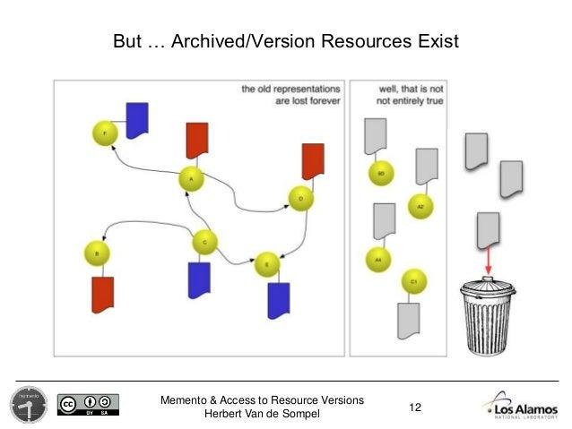 Memento & Access to Resource Versions Herbert Van de Sompel But … Archived/Version Resources Exist 12