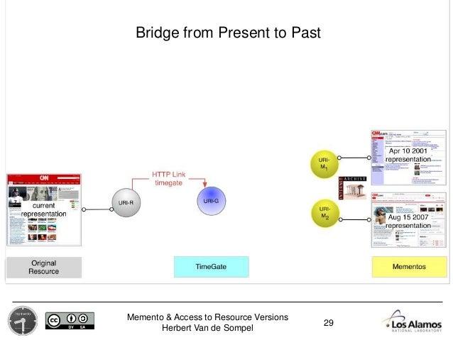 Memento & Access to Resource Versions Herbert Van de Sompel 29 Bridge from Present to Past