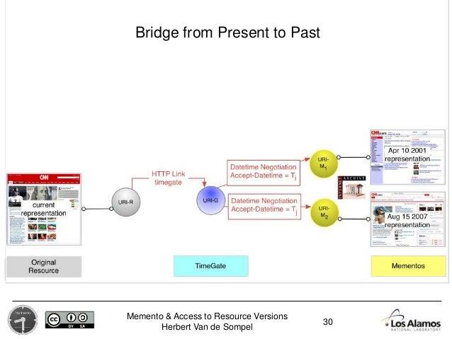 Memento & Access to Resource Versions Herbert Van de Sompel 30 Bridge from Present to Past