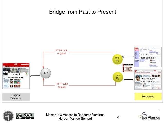 Memento & Access to Resource Versions Herbert Van de Sompel 31 Bridge from Past to Present