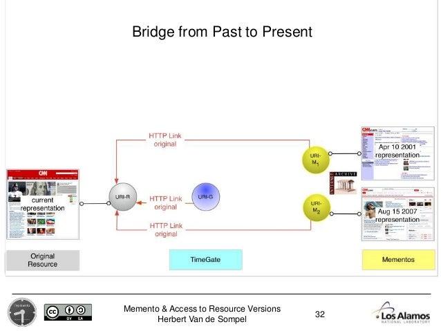 Memento & Access to Resource Versions Herbert Van de Sompel 32 Bridge from Past to Present