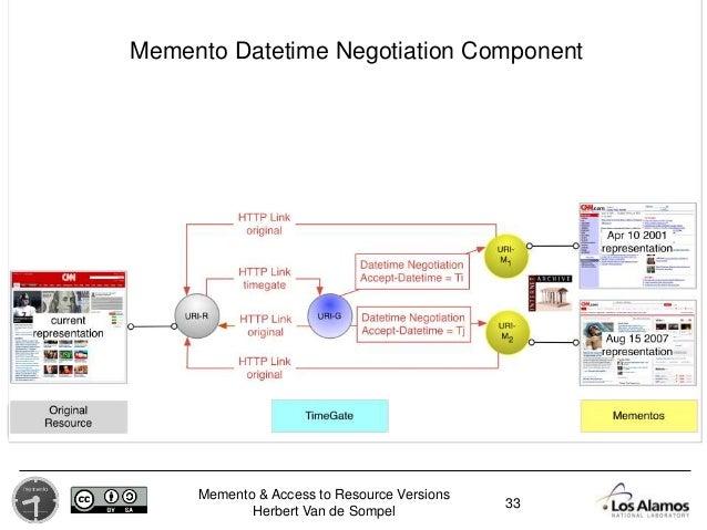 Memento & Access to Resource Versions Herbert Van de Sompel 33 Memento Datetime Negotiation Component