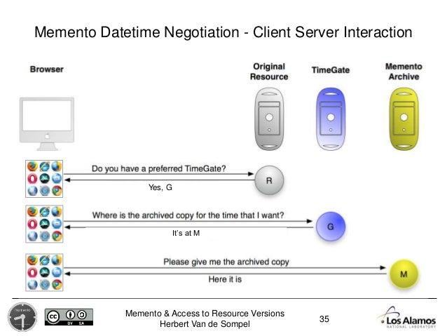 Memento & Access to Resource Versions Herbert Van de Sompel 35 Memento Datetime Negotiation - Client Server Interaction Ye...