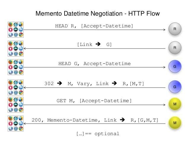 Memento Datetime Negotiation - HTTP Flow HEAD R, [Accept-Datetime] [Link  G] 302  M, Vary, Link  R,[M,T] 200, Memento-D...