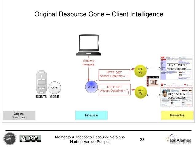 Memento & Access to Resource Versions Herbert Van de Sompel 38 Original Resource Gone – Client Intelligence