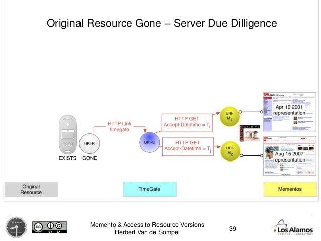 Memento & Access to Resource Versions Herbert Van de Sompel 39 Original Resource Gone – Server Due Dilligence