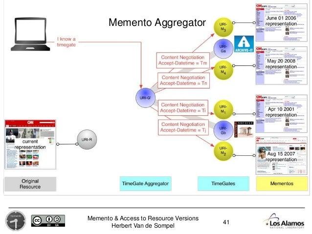 Memento & Access to Resource Versions Herbert Van de Sompel 41 Memento Aggregator
