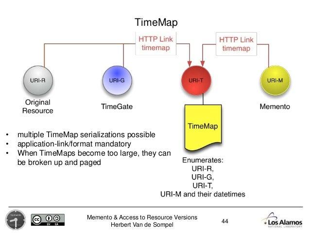 Memento & Access to Resource Versions Herbert Van de Sompel 44 TimeMap • multiple TimeMap serializations possible • applic...