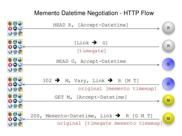 Memento Datetime Negotiation - HTTP Flow HEAD R, [Accept-Datetime] [Link  G] 302  M, Vary, Link  R [M T] 200, Memento-D...