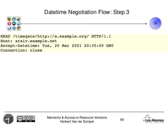 Memento & Access to Resource Versions Herbert Van de Sompel Datetime Negotiation Flow: Step 3 59