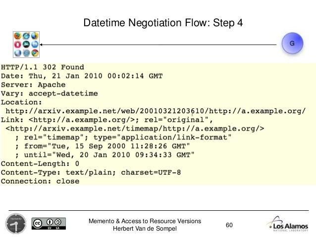 Memento & Access to Resource Versions Herbert Van de Sompel Datetime Negotiation Flow: Step 4 60