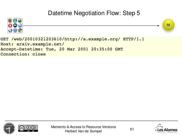 Memento & Access to Resource Versions Herbert Van de Sompel Datetime Negotiation Flow: Step 5 61