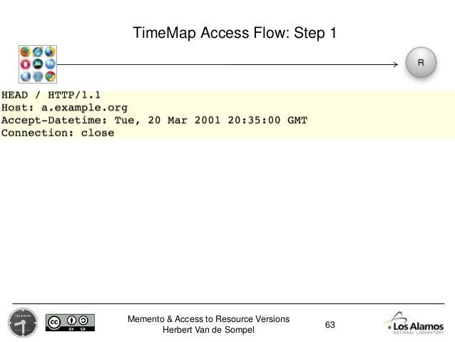 Memento & Access to Resource Versions Herbert Van de Sompel TimeMap Access Flow: Step 1 63