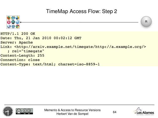 Memento & Access to Resource Versions Herbert Van de Sompel TimeMap Access Flow: Step 2 64