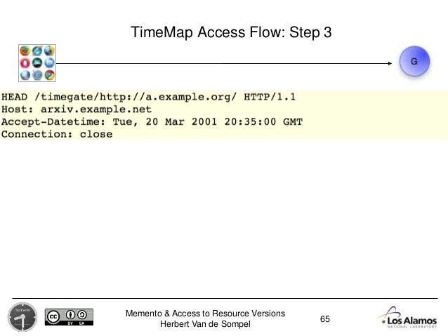 Memento & Access to Resource Versions Herbert Van de Sompel TimeMap Access Flow: Step 3 65