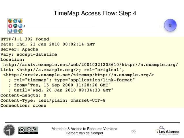 Memento & Access to Resource Versions Herbert Van de Sompel TimeMap Access Flow: Step 4 66