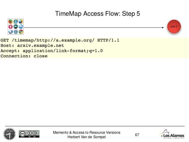 Memento & Access to Resource Versions Herbert Van de Sompel TimeMap Access Flow: Step 5 67