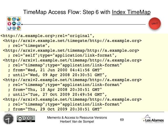 Memento & Access to Resource Versions Herbert Van de Sompel TimeMap Access Flow: Step 6 with Index TimeMap 69