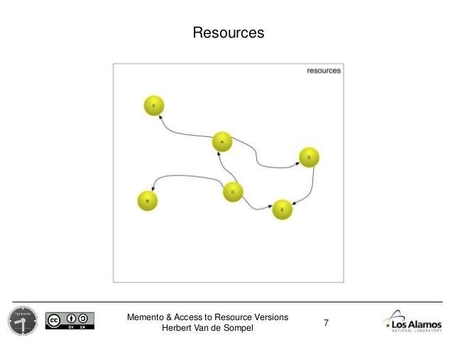 Memento & Access to Resource Versions Herbert Van de Sompel Resources 7