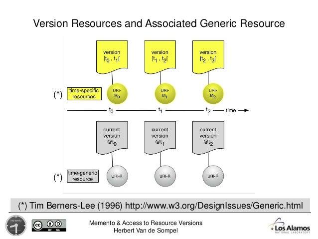Memento & Access to Resource Versions Herbert Van de Sompel Version Resources and Associated Generic Resource (*) (*) (*) ...