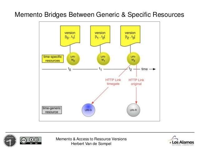 Memento & Access to Resource Versions Herbert Van de Sompel Memento Bridges Between Generic & Specific Resources
