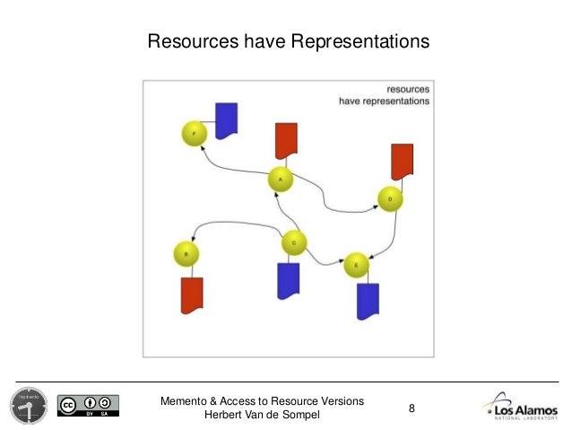 Memento & Access to Resource Versions Herbert Van de Sompel Resources have Representations 8