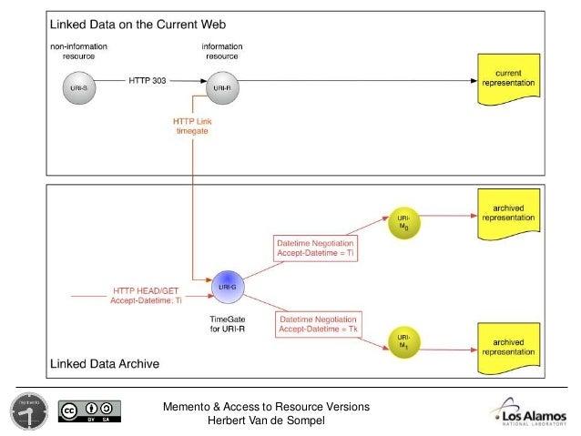 Memento & Access to Resource Versions Herbert Van de Sompel