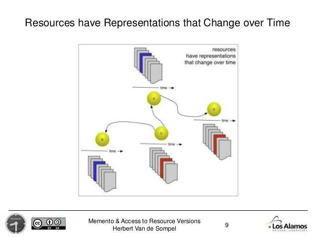 Memento & Access to Resource Versions Herbert Van de Sompel Resources have Representations that Change over Time 9