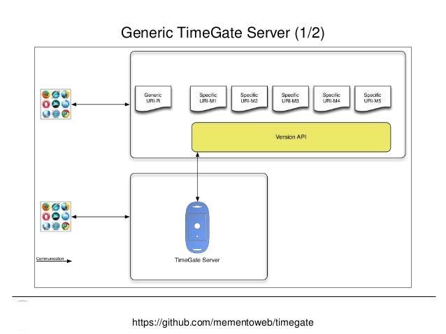 Memento & Access to Resource Versions Herbert Van de Sompel Generic TimeGate Server (1/2) https://github.com/mementoweb/ti...