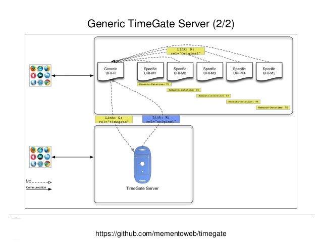 Memento & Access to Resource Versions Herbert Van de Sompel Generic TimeGate Server (2/2) https://github.com/mementoweb/ti...