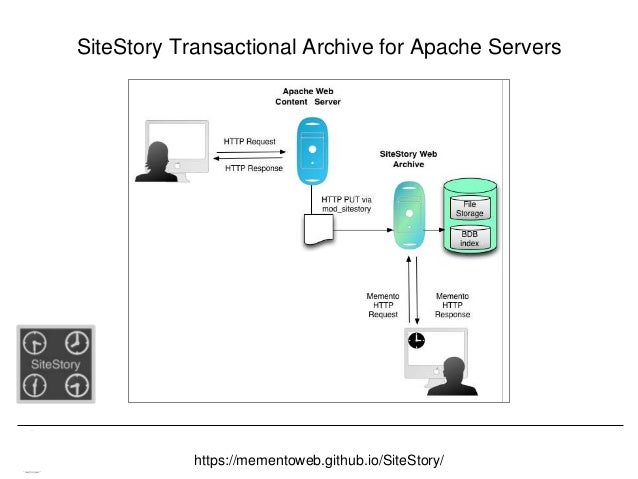 Memento & Access to Resource Versions Herbert Van de Sompel SiteStory Transactional Archive for Apache Servers https://mem...