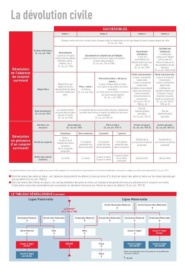Memento ADD Genealogie Slide 2