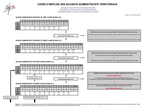 Memento deroulement des carrieres maj juin 2016 cdg 35 - Grille indiciaire adjoint principal 1ere classe ...