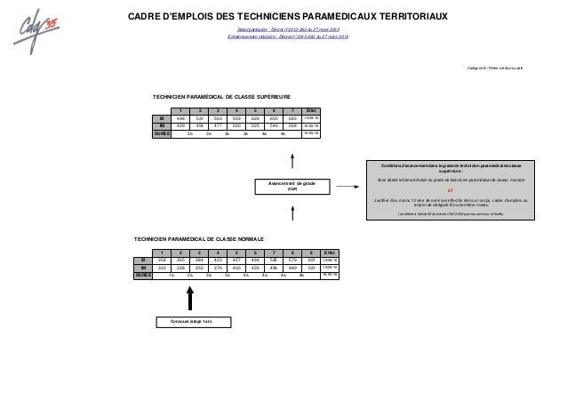 Memento deroulement des carrieres maj juin 2016 cdg 35 - Grille indiciaire infirmier categorie b ...