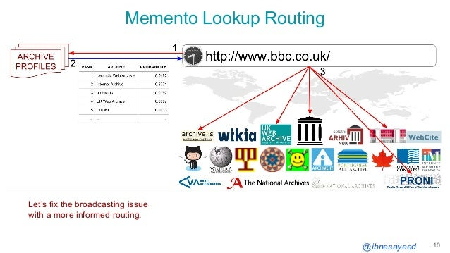 @ibnesayeed Memento Lookup Routing 10 Let's fix the broadcasting issue with a more informed routing.