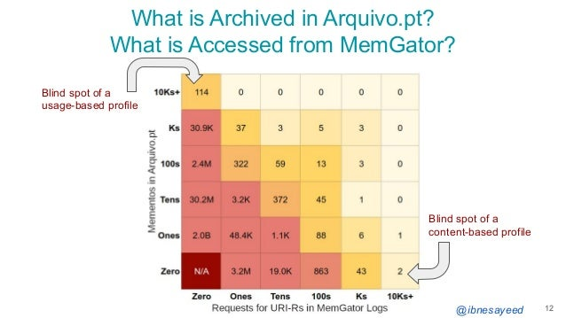 @ibnesayeed What is Archived in Arquivo.pt? What is Accessed from MemGator? 12 Blind spot of a content-based profile Blind...