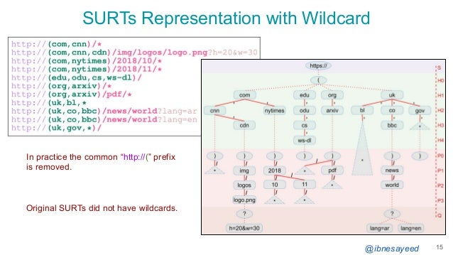 """@ibnesayeed SURTs Representation with Wildcard 15 Original SURTs did not have wildcards. In practice the common """"http://(""""..."""