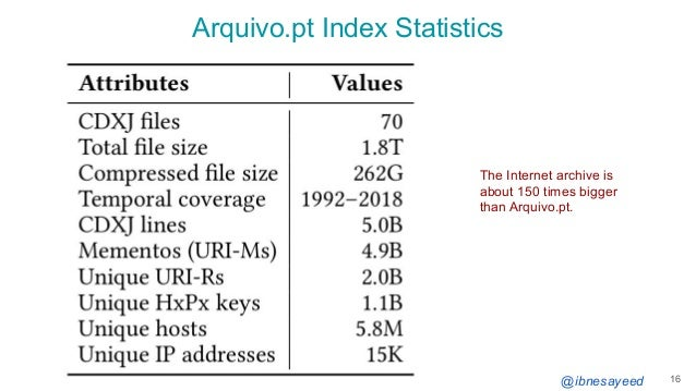 @ibnesayeed Arquivo.pt Index Statistics 16 The Internet archive is about 150 times bigger than Arquivo.pt.