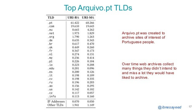 @ibnesayeed Top Arquivo.pt TLDs 17 Arquivo.pt was created to archive sites of interest of Portuguese people. Over time web...